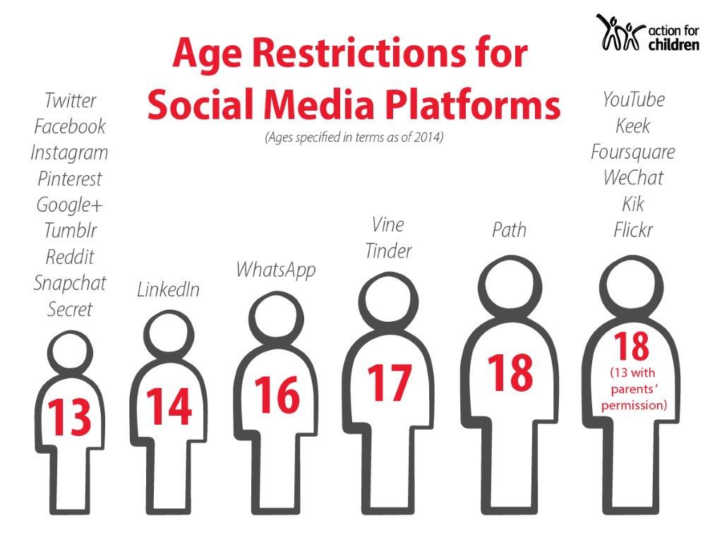 Age-Restrictions-for-Different-Social-Media-Sites